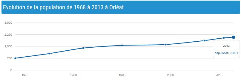 Evolution de la population de 1968 à 2013 à Orléat